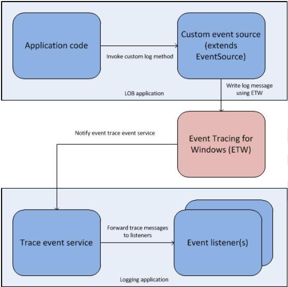 ELoutOfProcessDiagram