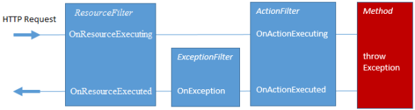 aspnet5_filters_01[1]
