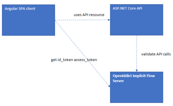 Implementing OpenID Implicit Flow using OpenIddict and