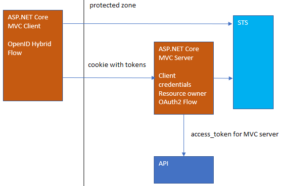 Securing an ASP NET Core MVC application which uses a secure API