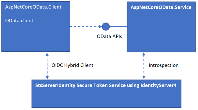 Using an OData Client with an ASP NET Core API | Software Engineering