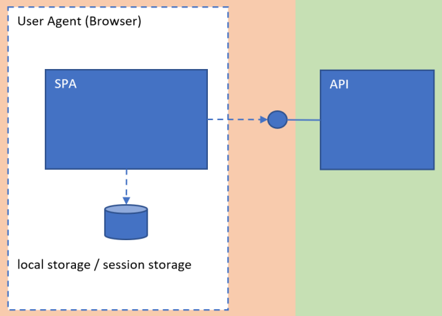 Is a SPA less secure than a server rendered web application
