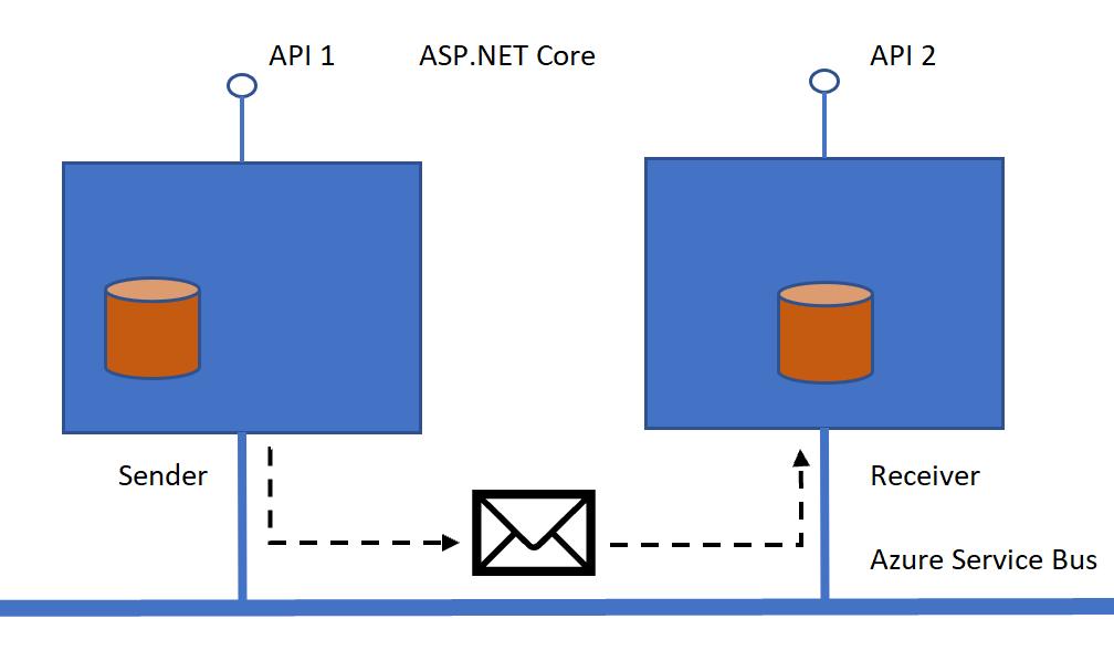 Using Azure Service Bus Queues with ASP NET Core Services | Software