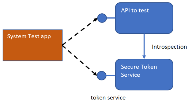 System Testing ASP NET Core APIs using XUnit | Software