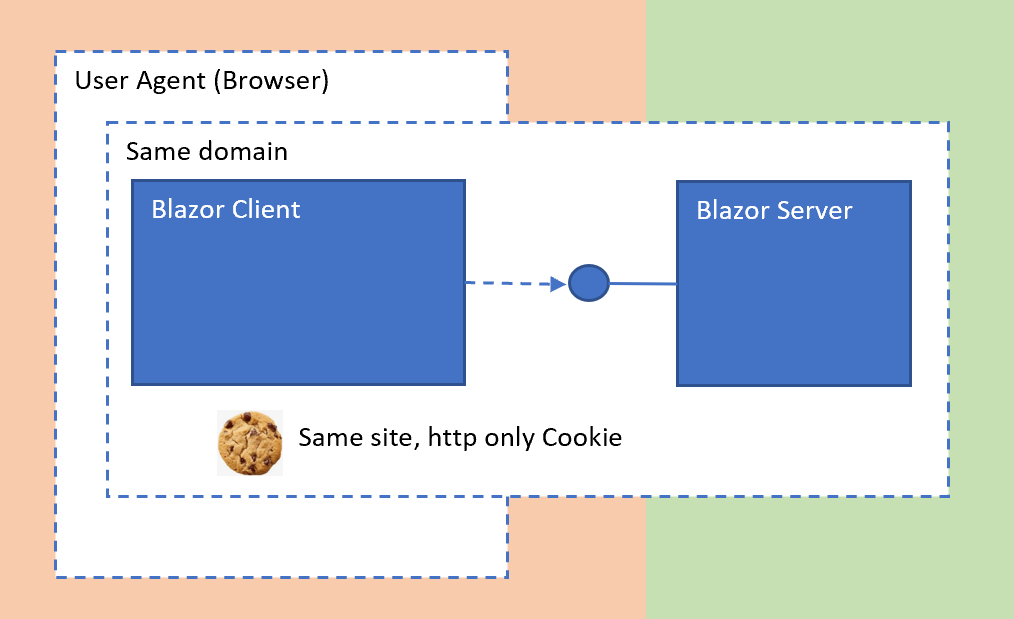 Securing Blazor Web assembly using cookies