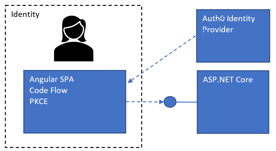 Secure an Angular SPA and an ASP.NET Core API using Auth0