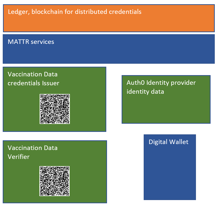 Verify vaccination data using Zero Knowledge Proofs with ASP.NET Core and MATTR