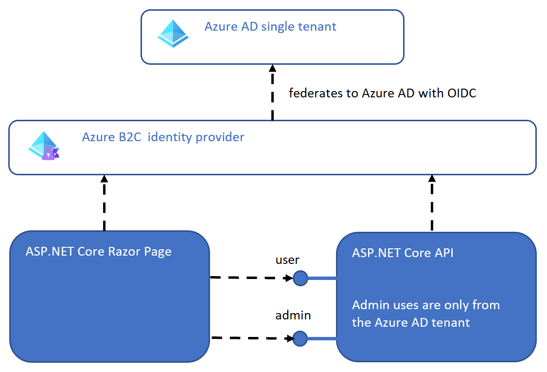 Securing ASP.NET Core Razor Pages, Web APIs with Azure B2C external and Azure AD internal identities
